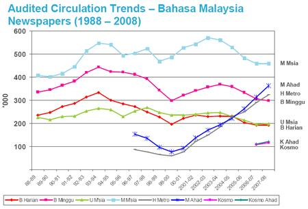 Circulation of Malaysian Bahasa Malaysia-language newspapers