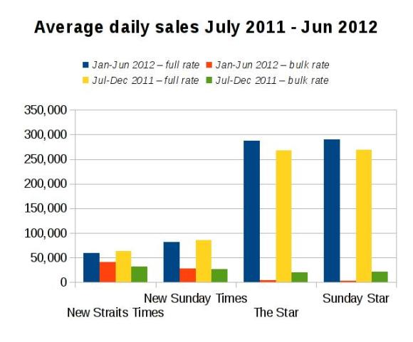 Newspaper sales July 2011 to June 2012