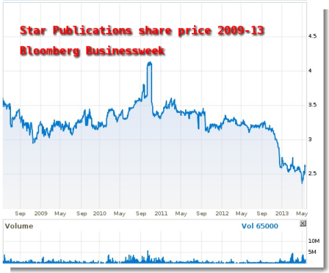 Declining value of Star shares