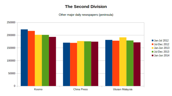 The second division. [Data: ABC Malaysia. Graphic: uppercaise]