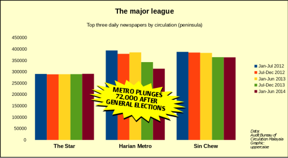 Major league daily  newspapers. [Data: ABC Malaysia. Graphic: uppercaise]