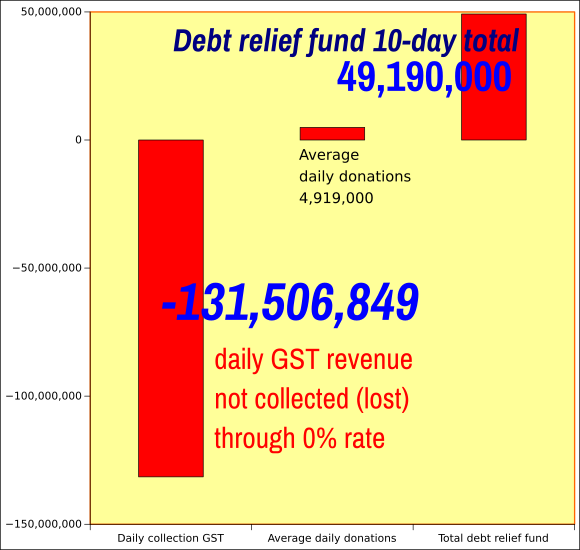 Debt relief donations v GST revenue lost